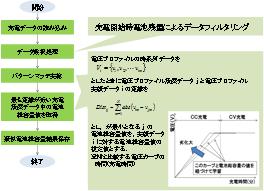 図3 充電プロファイルを用いた蓄電池劣化診断例