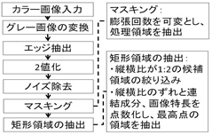 図2 ナンバープレート抽出の処理手順 グレー画像使用、エッジ処理後に白黒2値化処理、ノイズ除去画像を縦横9画素まで膨張処理(マスキング)、矩形領域の抽出