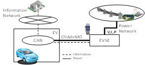 図1 急速充電時のEV、充電器、電力・通信ネットワークの関係