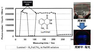 図3 ルミノールのアルカリ水溶液からの化学発光 発生する過酸化水素との反応による発光