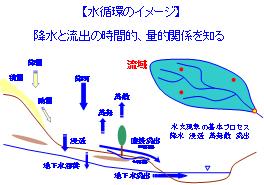 図1 水循環のイメージ