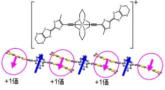 図2 新規導電性磁性クロムイオン(III)錯体分子同士が一体化
