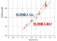 図4 実船試験での船舶スピードと軸動力(Shaft Power)の関係