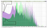 図4 チェロのド(C3)の音比較縦軸:音の大きさ、横軸:周波数緑:アコースティック、紫:サイレント