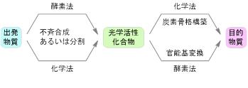 図1 化学‐生物相補的合成プロセス目的とする有用物質の合成プロセス例 酵素法と化学法を使い分けて効率的に合成