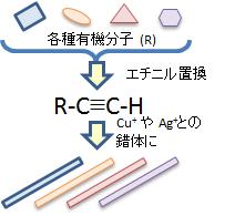 図1各種有機金属錯体によるナノワイヤー化