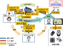 図1 テレナーシングシステムのイメージ