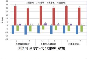 図2 各音域での1/3解析結果