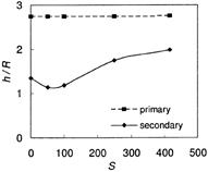 図3 スプラッシュ到達点の最大値と膨潤度(S)の関係膨潤度:ゲルに含まれる含水量、S = (mwater + mgel)/mwater