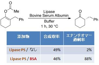 図1 エノールエステルの酵素加水分解合成収率とエナンチオ選択性