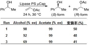 図1 有機溶媒中での不斉アセチル化反応R-Formのアルコール:選択的アセチル化%ee: エナンチオマー過剰率